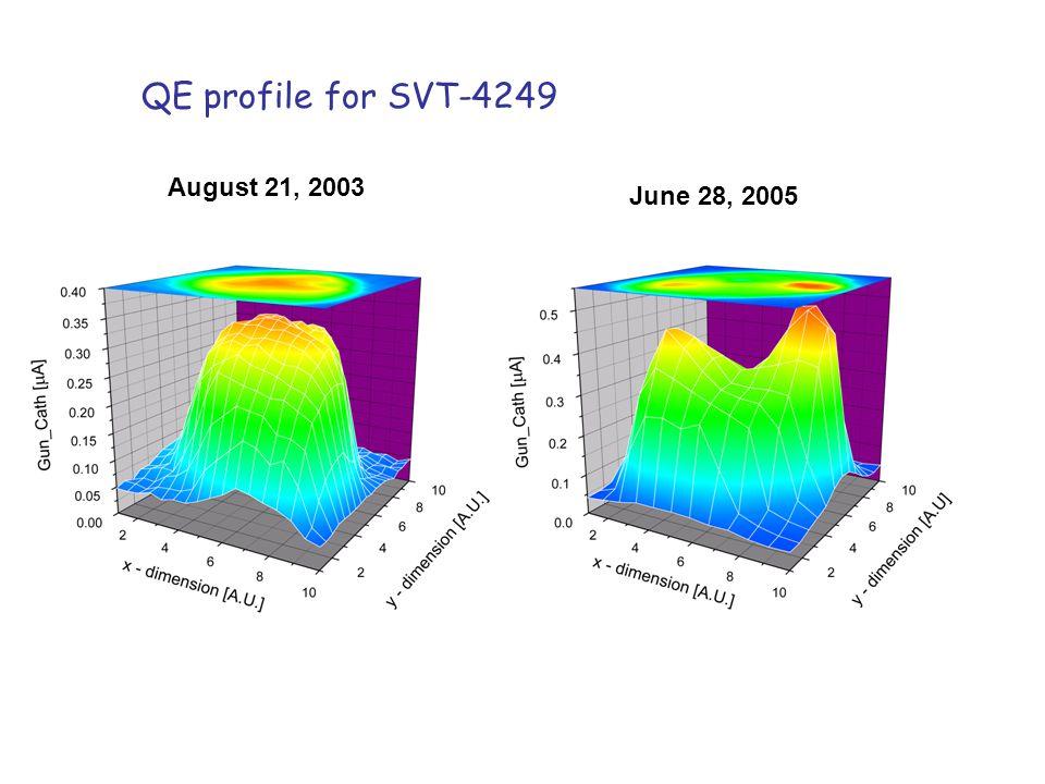 QE profile for SVT-4249 August 21, 2003 June 28, 2005