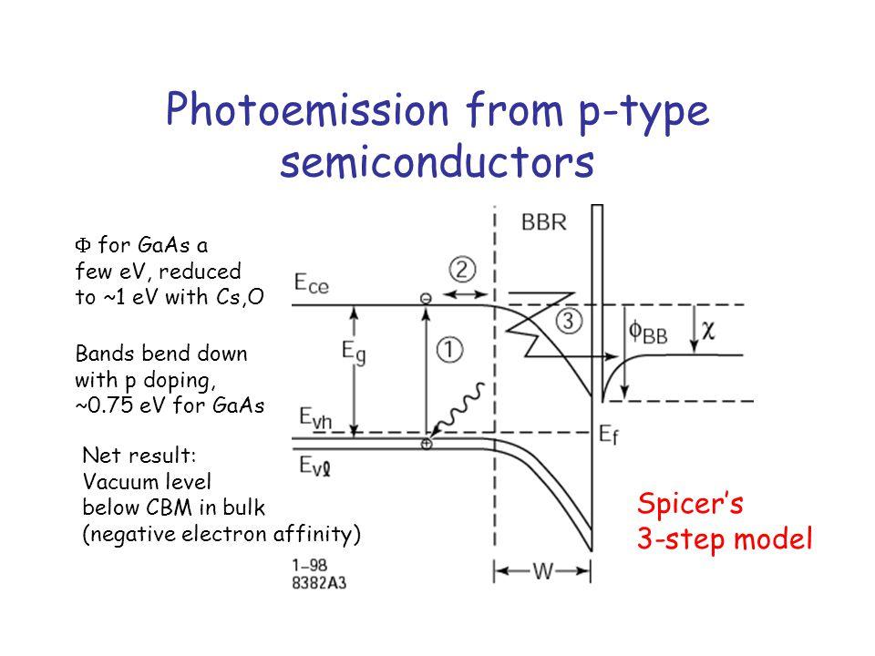 Polarization for bulk GaAs Energy vs Momentum Spin-orbit split-off band below VBM by  SO =0.35 eV P max = (3-1)/(3+1)=0.5 Symmetry at  Polarization vs excitation photon energy