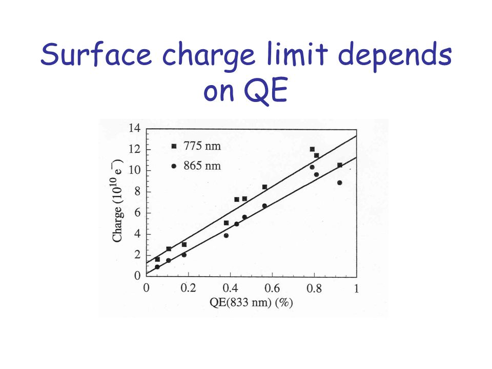 SCL not visible for dopant concentration ≥2  10 19 cm -3 Uniformly doped, unstrained, 100-nm GaAs cathodes.