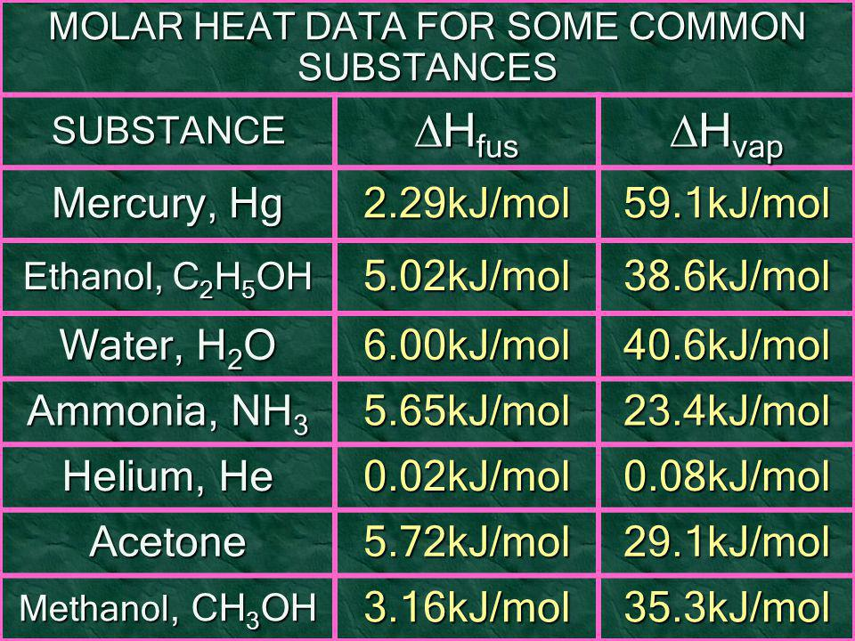 MOLAR HEAT DATA FOR SOME COMMON SUBSTANCES SUBSTANCE  H fus  H vap Mercury, Hg 2.29kJ/mol59.1kJ/mol Ethanol, C 2 H 5 OH 5.02kJ/mol38.6kJ/mol Water,