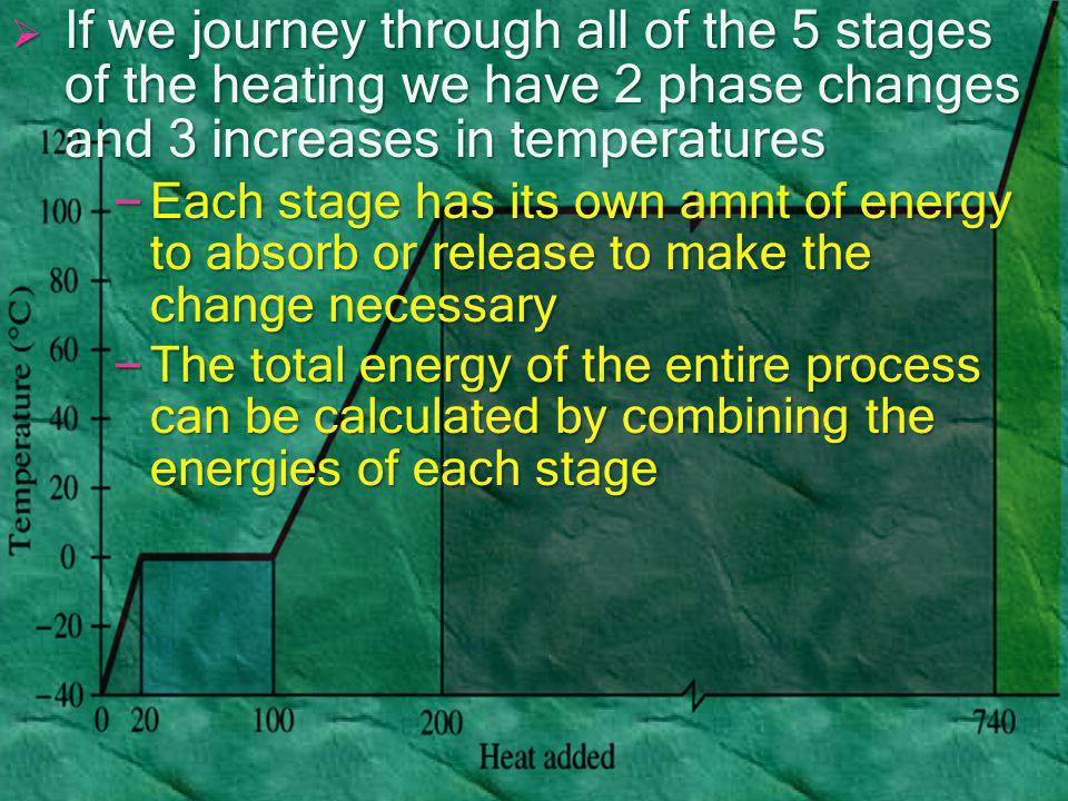  If we journey through all of the 5 stages of the heating we have 2 phase changes and 3 increases in temperatures – Each stage has its own amnt of en