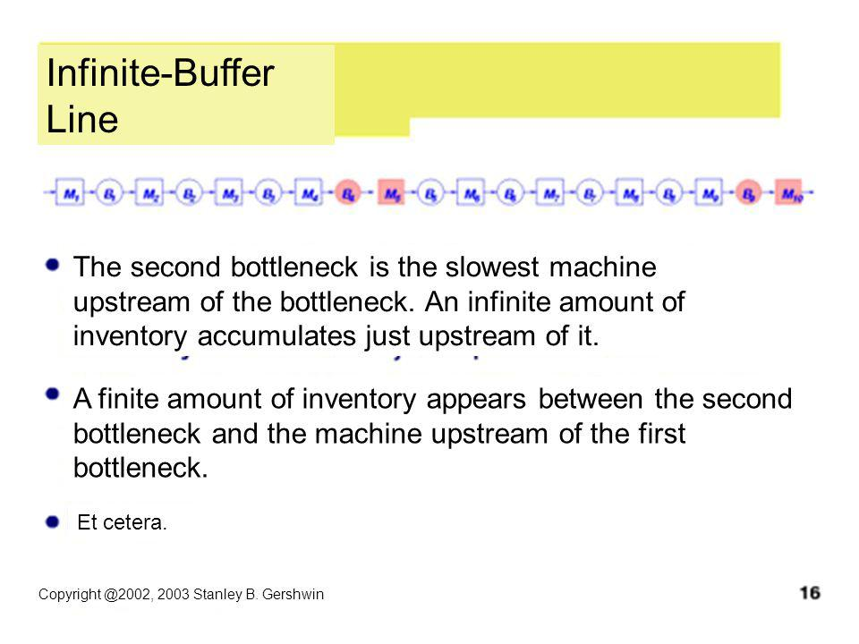 Infinite-Buffer Line Copyright @2002, 2003 Stanley B.