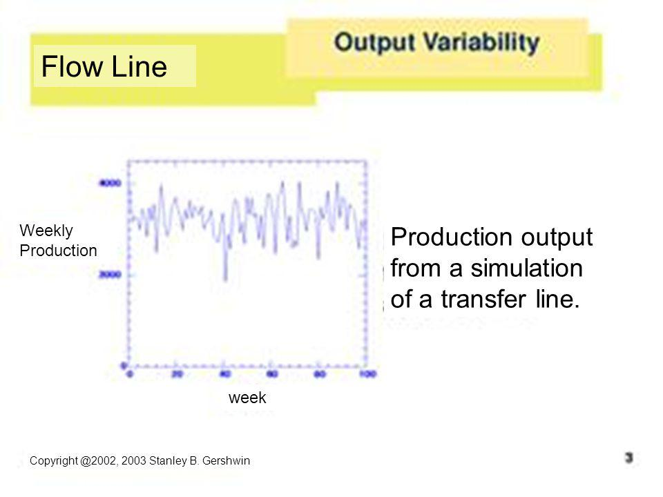 Flow Line Production output from a simulation of a transfer line.