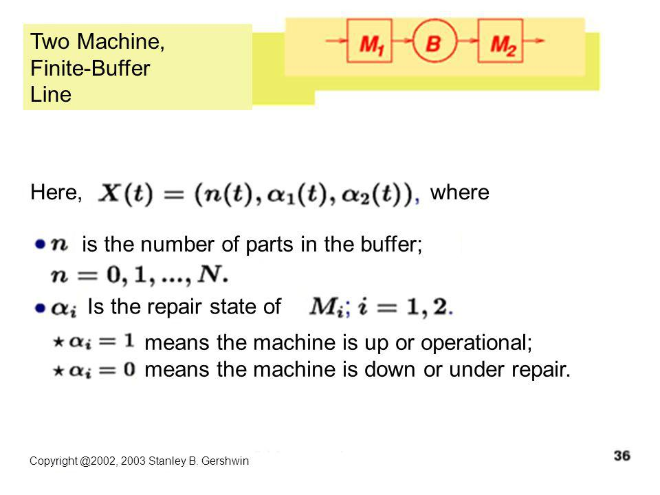 Copyright @2002, 2003 Stanley B. Gershwin Two Machine, Finite-Buffer Line Here,where is the number of parts in the buffer; Is the repair state of mean