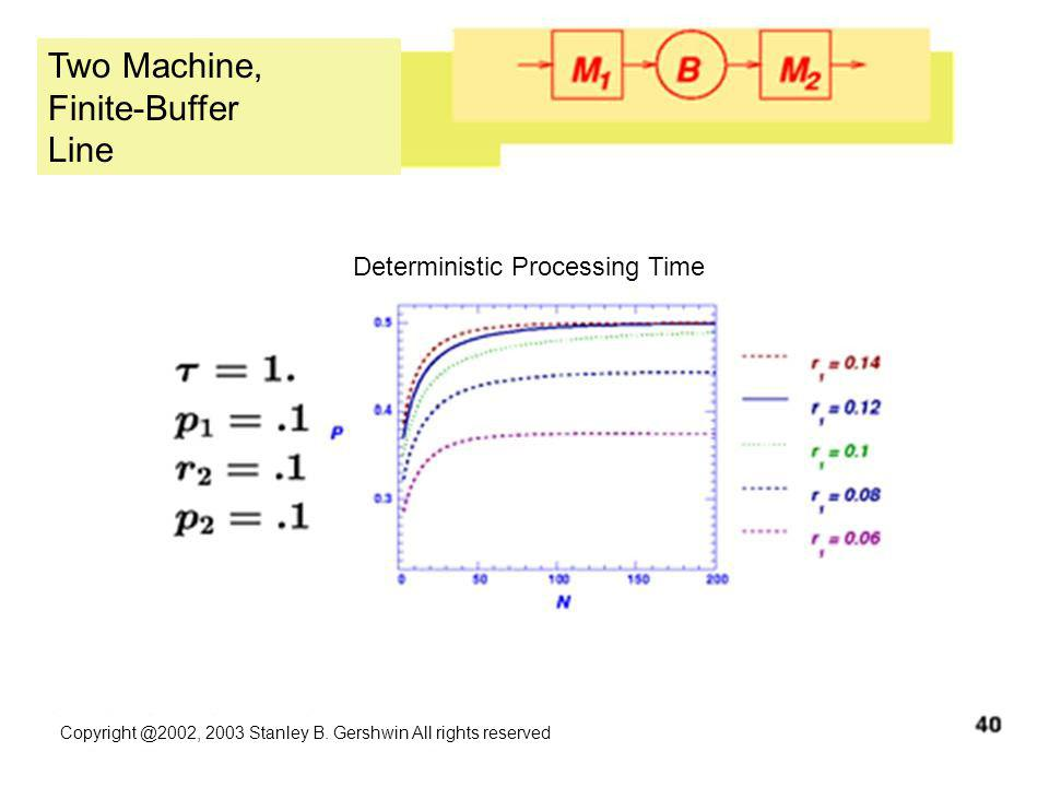 Copyright @2002, 2003 Stanley B. Gershwin All rights reserved Two Machine, Finite-Buffer Line Deterministic Processing Time