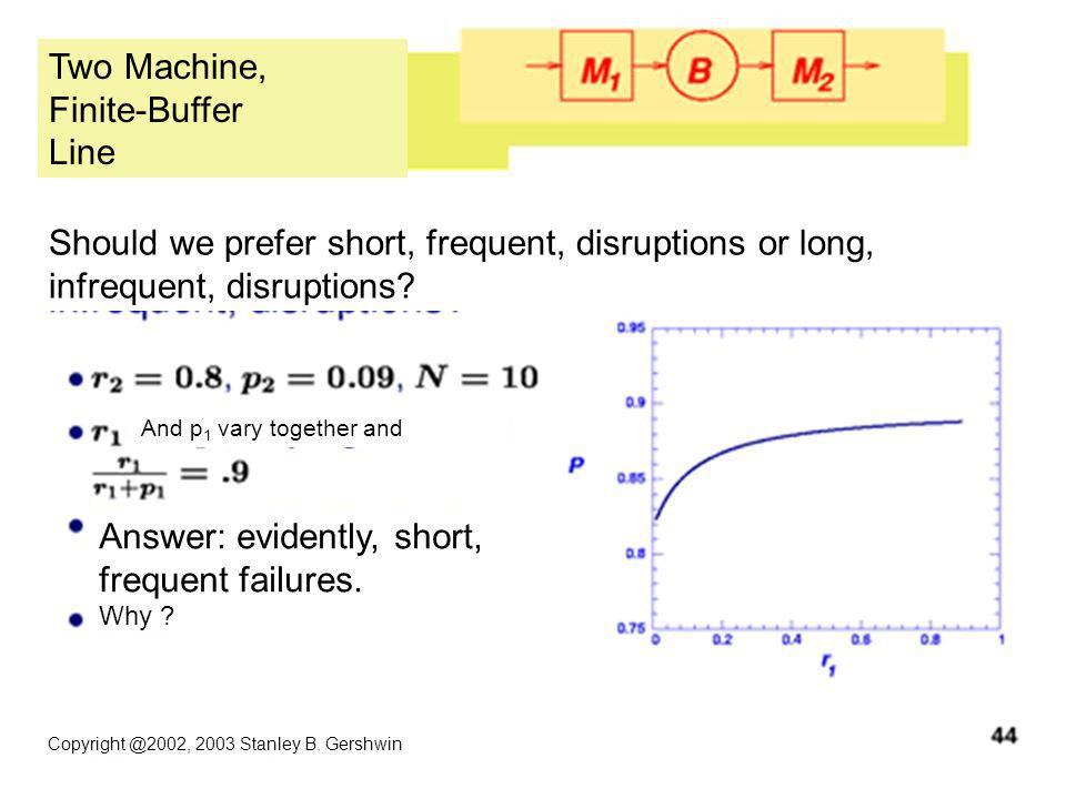 Copyright @2002, 2003 Stanley B. Gershwin Two Machine, Finite-Buffer Line Should we prefer short, frequent, disruptions or long, infrequent, disruptio