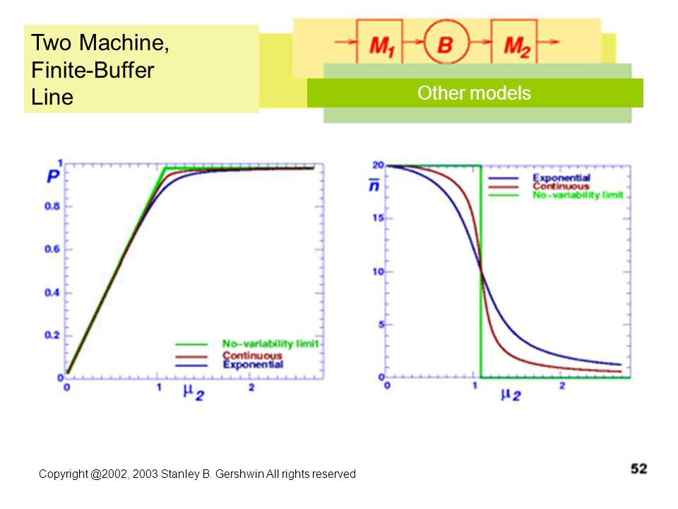 Copyright @2002, 2003 Stanley B. Gershwin All rights reserved Two Machine, Finite-Buffer Line Other models