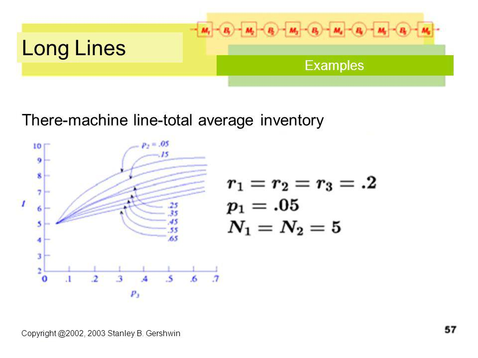 Copyright @2002, 2003 Stanley B. Gershwin Long Lines Examples There-machine line-total average inventory