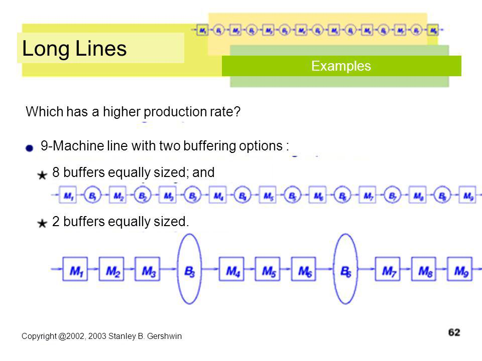 Copyright @2002, 2003 Stanley B. Gershwin Long Lines Examples 2 buffers equally sized. 8 buffers equally sized; and Which has a higher production rate