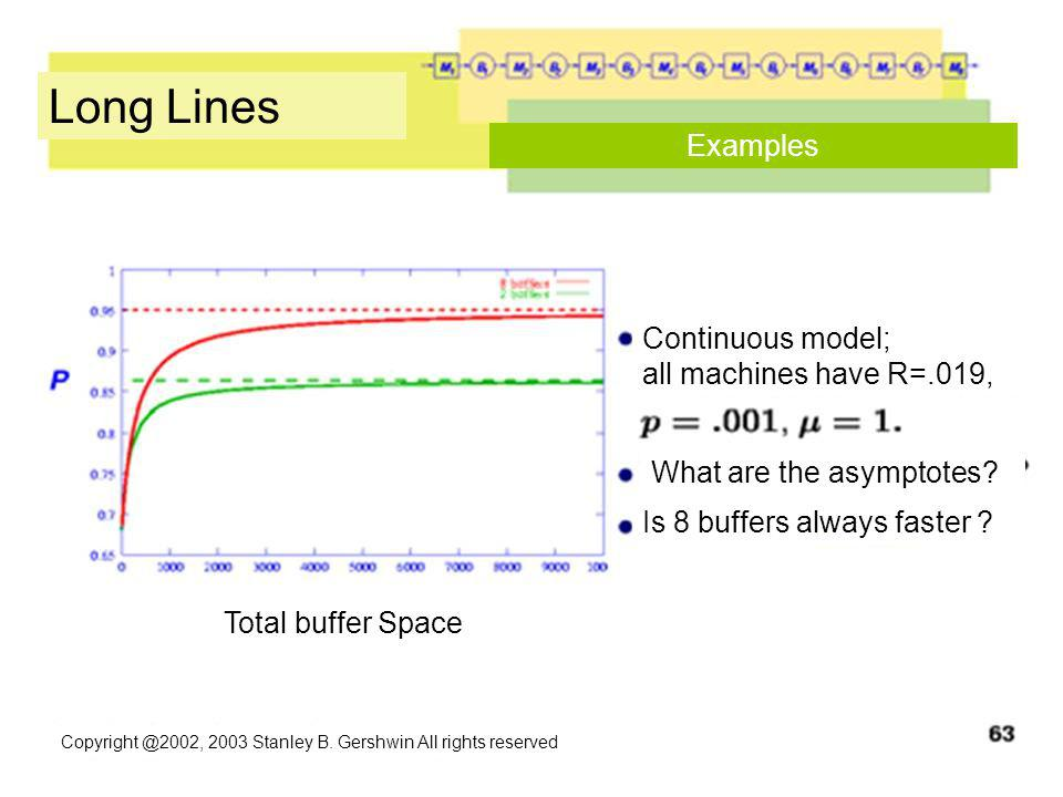 Copyright @2002, 2003 Stanley B. Gershwin All rights reserved Long Lines Examples Continuous model; all machines have R=.019, What are the asymptotes?