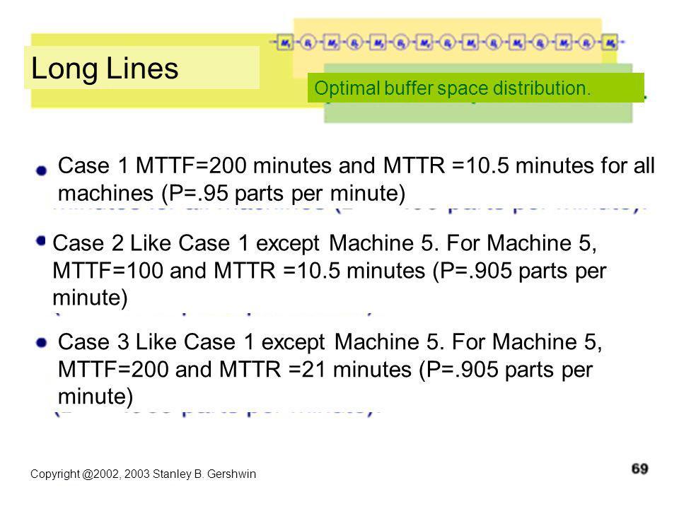 Copyright @2002, 2003 Stanley B. Gershwin Long Lines Optimal buffer space distribution.