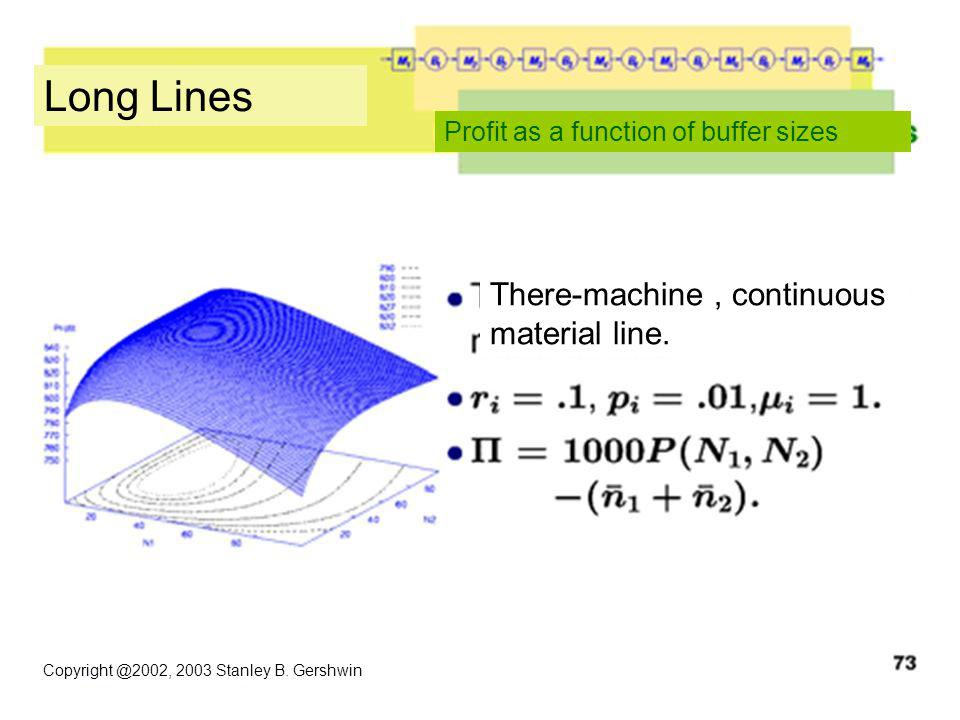 Copyright @2002, 2003 Stanley B. Gershwin Long Lines Profit as a function of buffer sizes There-machine, continuous material line.