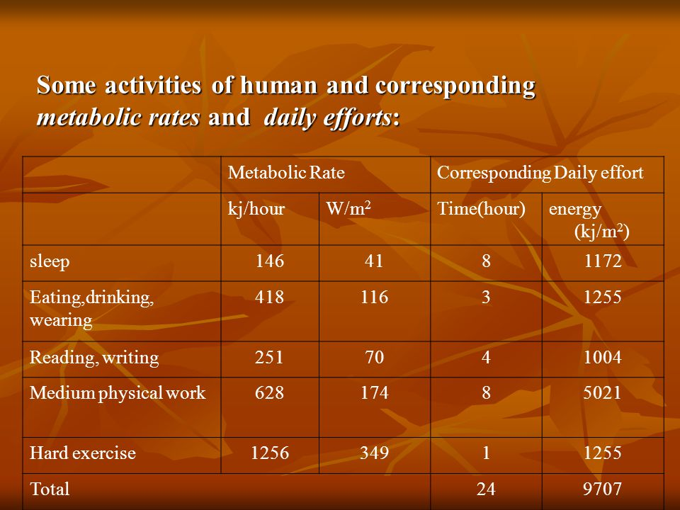 Some activities of human and corresponding metabolic rates and daily efforts: Metabolic RateCorresponding Daily effort kj/hourW/m 2 Time(hour)energy (kj/m 2 ) sleep1464181172 Eating,drinking, wearing 41811631255 Reading, writing2517041004 Medium physical work62817485021 Hard exercise125634911255 Total249707