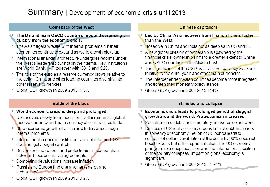 10 Comeback of the WestChinese capitalism The US and main OECD countries rebound surprisingly quickly from the economic crisis. The Asian tigers wrest