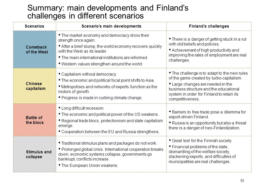 55 ScenariosScenario's main developmentsFinland's challenges Comeback of the West The market economy and democracy show their strength once again. Aft