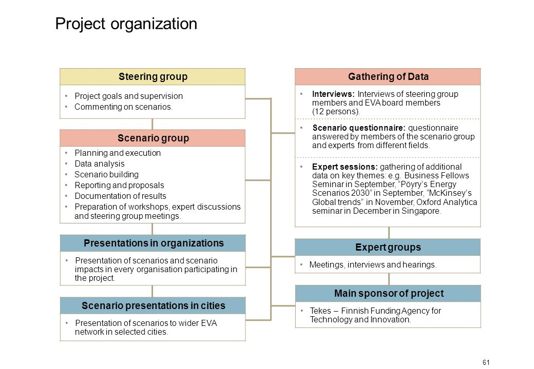 61 Scenario group Planning and execution Data analysis Scenario building Reporting and proposals Documentation of results Preparation of workshops, ex