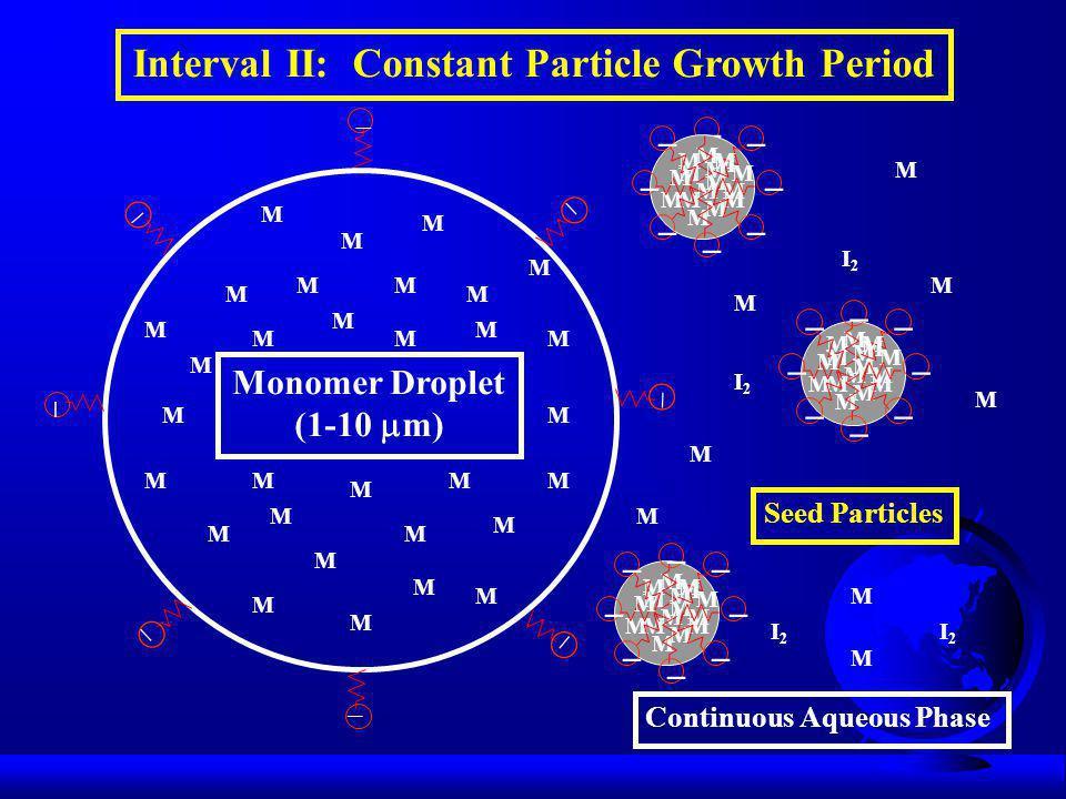 M M M M Monomer Droplet (1-10  m) M M M M M M M M M MM M M M M MM M M M M M M M M MM M M M M I2I2 I2I2 I2I2 I2I2 M Continuous Aqueous Phase Interval II: Constant Particle Growth Period M         M M M M M M M M M M M M M M M M M         Seed Particles M  M M M M M M M M M M M M M M M M        M M M M M M M M M M M M M M M M        