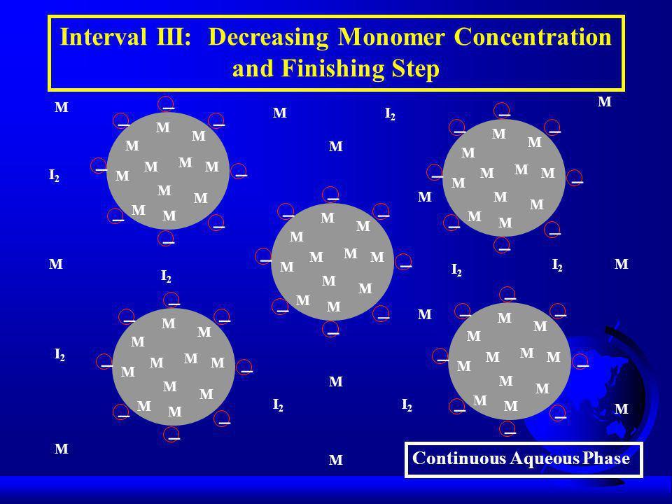 M M M M M I2I2 I2I2 I2I2 I2I2 Continuous Aqueous Phase Interval III: Decreasing Monomer Concentration and Finishing Step M M M M M M M M M M M M M M         M M M I2I2 I2I2 I2I2 M M M M M M M M M M M M         M M M M M M M M M M M         M M M M M M M M M M M         M M M M M M M M M M M         I2I2