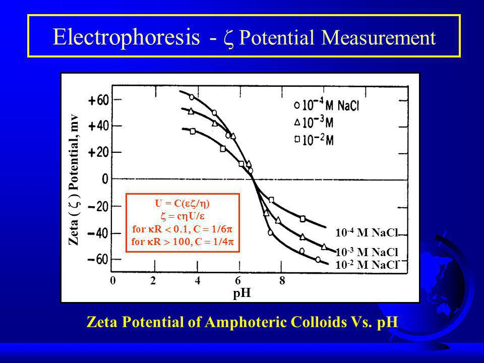 Electrophoresis -  Potential Measurement 06428 pH Zeta  Potential, mv Zeta Potential of Amphoteric Colloids Vs.