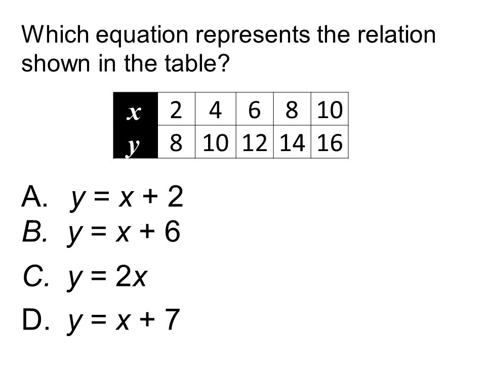 A. y = x + 2 B.y = x + 6 C.y = 2x D. y = x + 7 Which equation represents the relation shown in the table? x 246810 y 8 121416