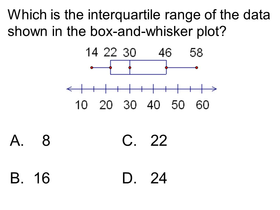 Which is the interquartile range of the data shown in the box-and-whisker plot? A. 8C. 22 B. 16D. 24