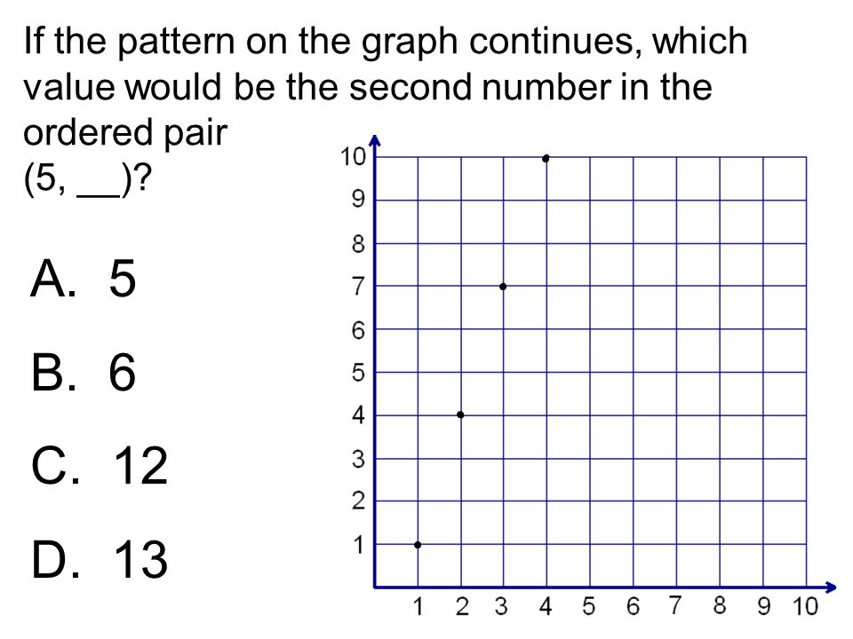If the pattern on the graph continues, which value would be the second number in the ordered pair (5, __)? A. 5 B. 6 C. 12 D. 13