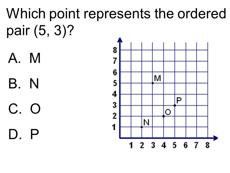 Which point represents the ordered pair (5, 3)? A. M B. N C. O D. P