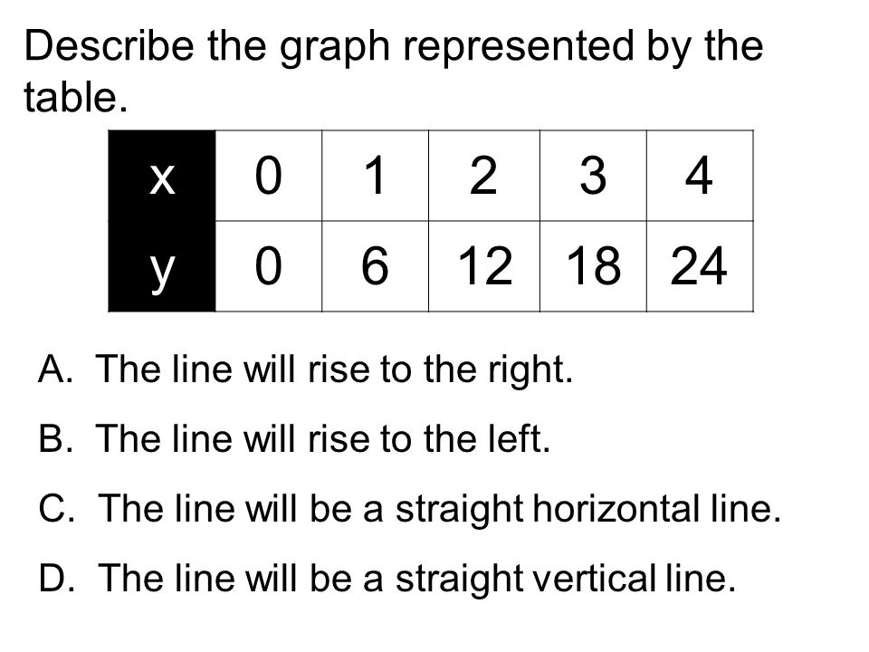 Describe the graph represented by the table. x01234 y06121824 A. The line will rise to the right. B. The line will rise to the left. C. The line will