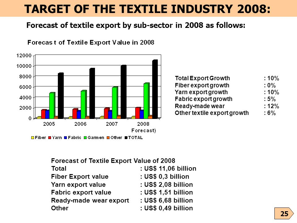 25 Forecast of textile export by sub-sector in 2008 as follows: Total Export Growth : 10% Fiber export growth: 0% Yarn export growth : 10% Fabric expo