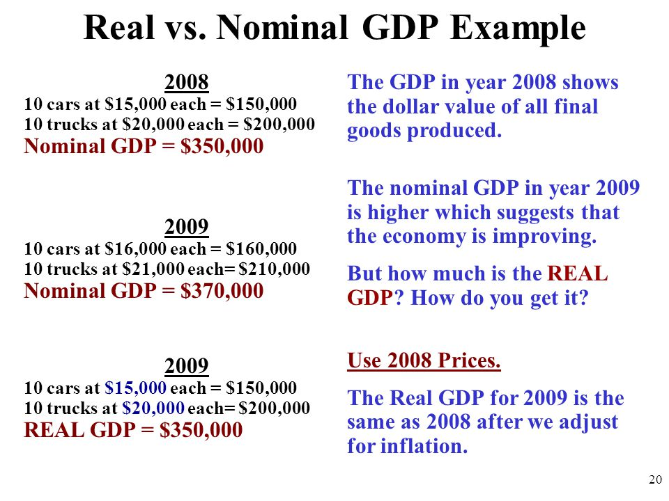 Nominal Gdp Equation - Jennarocca