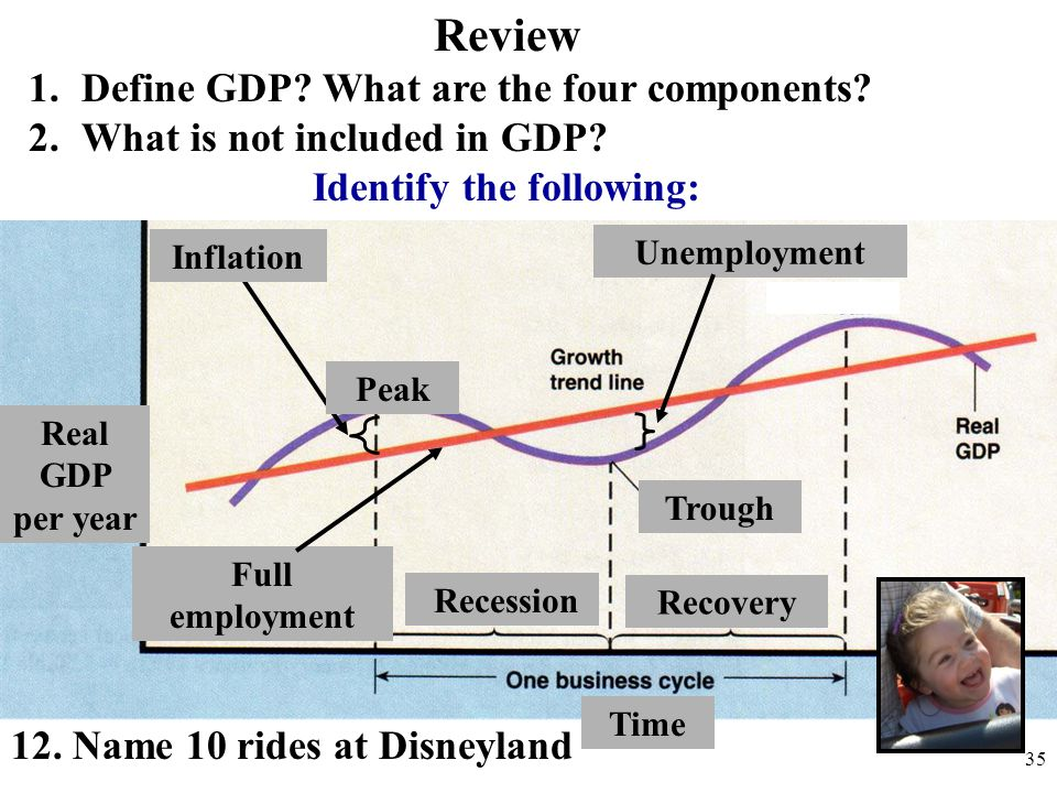 Inflation Unemployment Full employment Peak Recession Recovery Trough Real GDP per year Review 1.Define GDP? What are the four components? 2.What is n