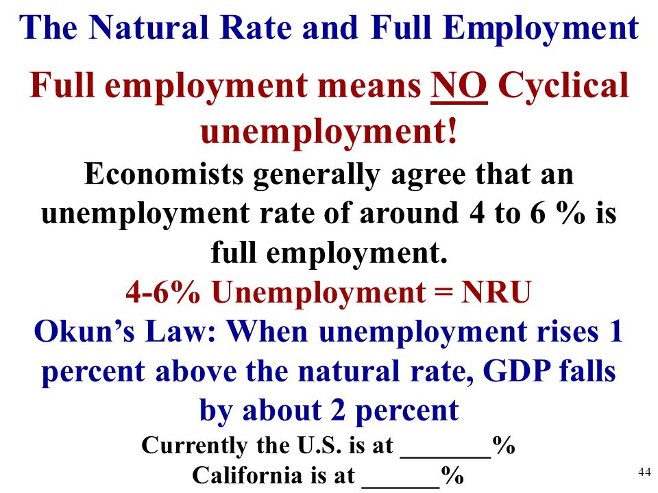 Full employment means NO Cyclical unemployment! Economists generally agree that an unemployment rate of around 4 to 6 % is full employment. 4-6% Unemp