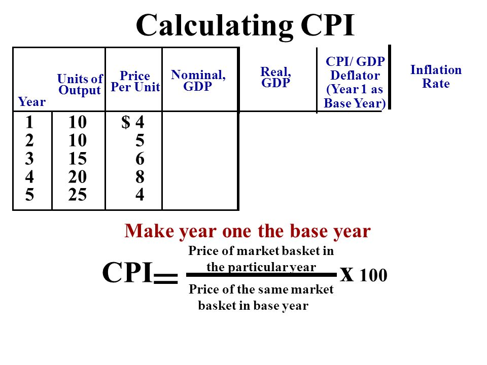 Calculating CPI 1234512345 10 15 20 25 $ 4 5 6 8 4 Units of Output Year Nominal, GDP Real, GDP Make year one the base year = Price of the same market