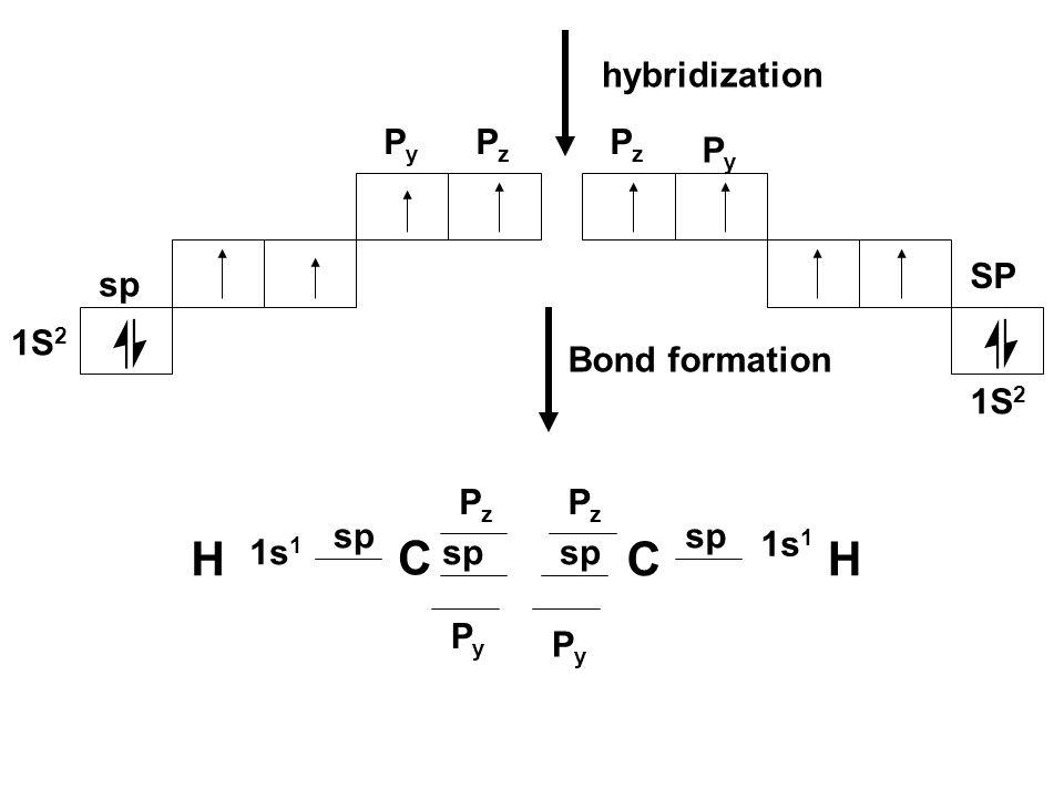 1S 2 sp hybridization PyPy 1S 2 SP PyPy sp 1s 1 PzPz PzPz C C PyPy HH PzPz PzPz PyPy Bond formation