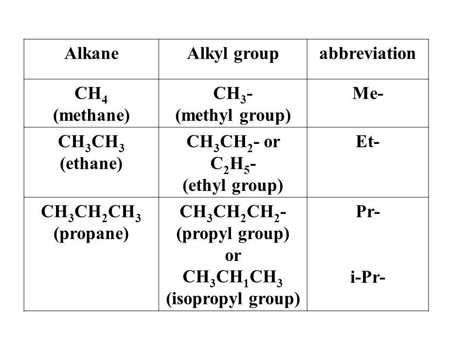 abbreviationAlkyl groupAlkane Me-CH 3 - (methyl group) CH 4 (methane) Et-CH 3 CH 2 - or C 2 H 5 - (ethyl group) CH 3 (ethane) Pr- i-Pr- CH 3 CH 2 CH 2