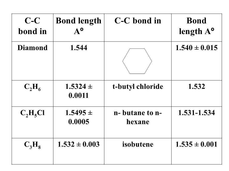 Bond length A º C-C bond inBond length A º C-C bond in 1.540 ± 0.0151.544Diamond 1.532t-butyl chloride1.5324 ± 0.0011 C2H6C2H6 1.531-1.534n- butane to
