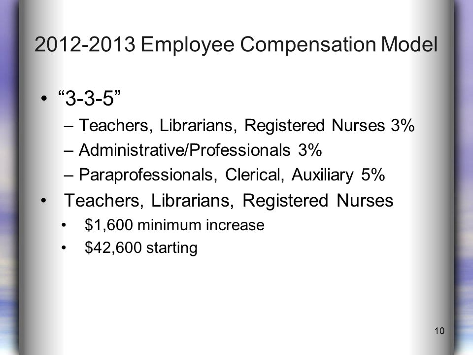 2012-2013 Employee Compensation Model 3-3-5 –Teachers, Librarians, Registered Nurses 3% –Administrative/Professionals 3% –Paraprofessionals, Clerical, Auxiliary 5% Teachers, Librarians, Registered Nurses $1,600 minimum increase $42,600 starting 10