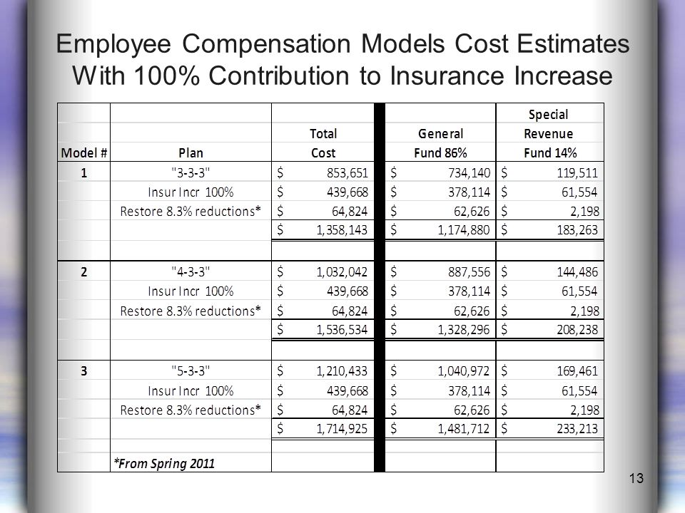 Employee Compensation Models Cost Estimates With 100% Contribution to Insurance Increase 13
