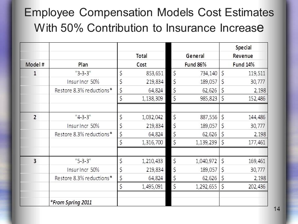 Employee Compensation Models Cost Estimates With 50% Contribution to Insurance Increas e 14