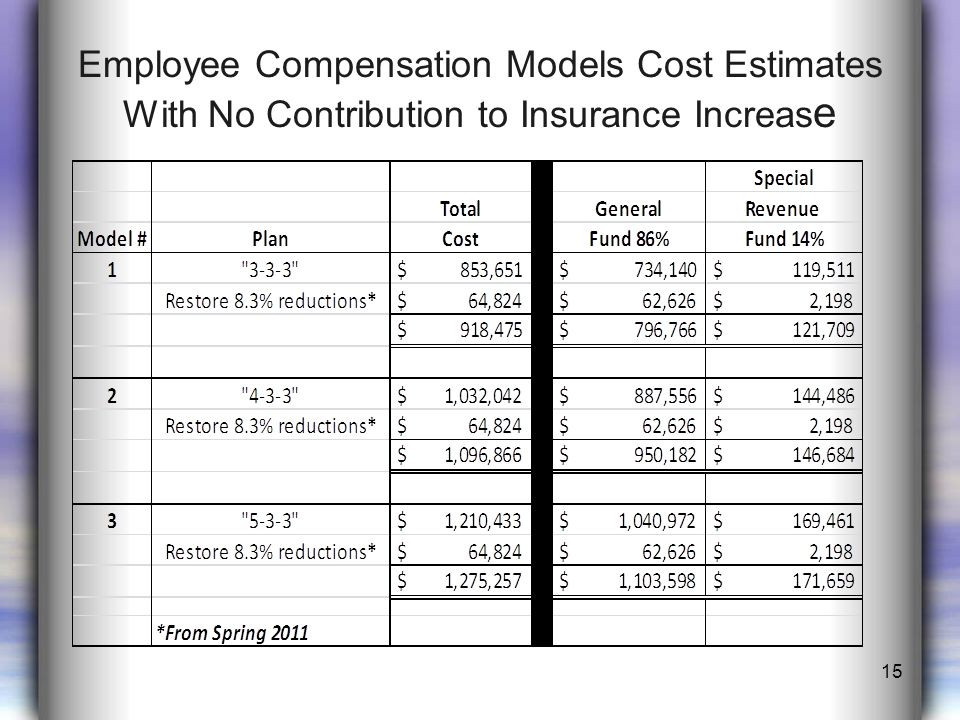 Employee Compensation Models Cost Estimates With No Contribution to Insurance Increas e 15