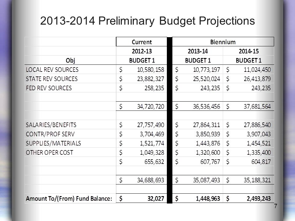 2013-2014 Preliminary Budget Projections 7