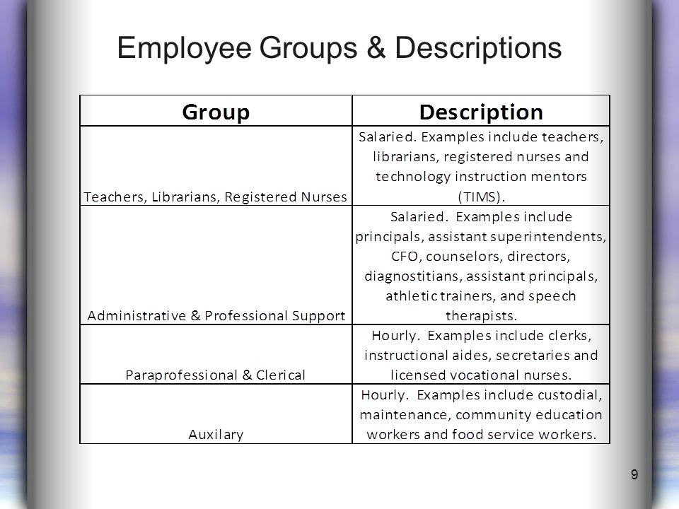 2012-2013 Employee Compensation Model 3-3-5 –Teachers, Librarians, Registered Nurses 3% –Administrative/Professionals 3% –Paraprofessionals, Clerical, Auxiliary 5% Teachers, Librarians, Registered Nurses $1,600 minimum increase $42,600 starting 10