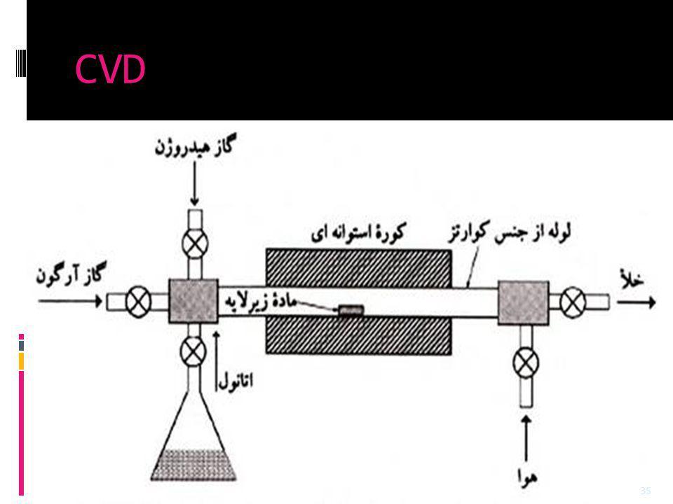 CVD 35