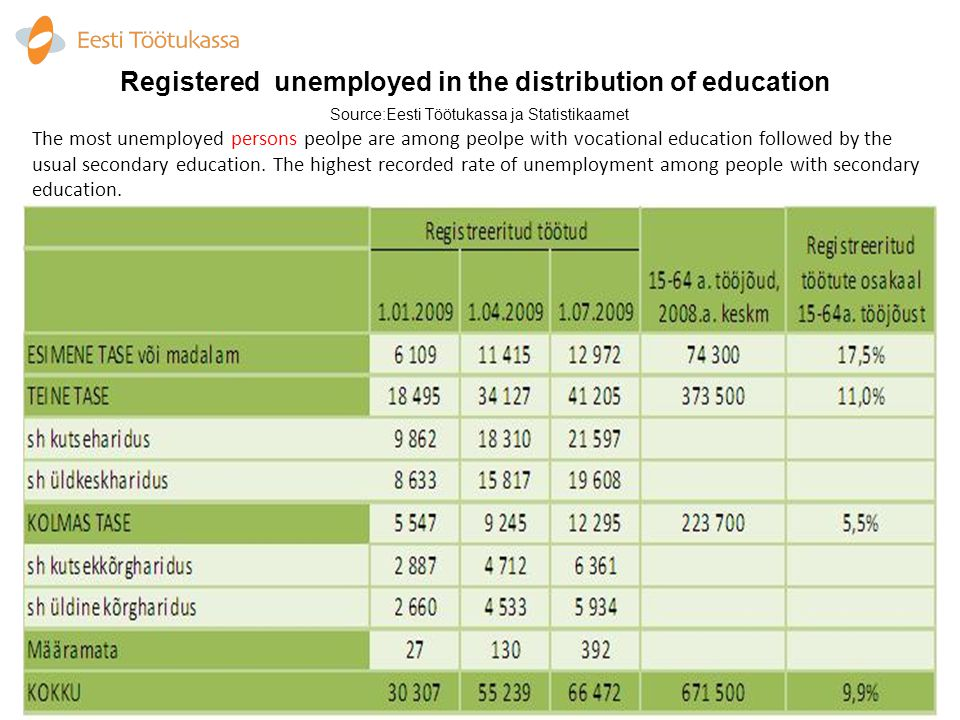 The most unemployed persons peolpe are among peolpe with vocational education followed by the usual secondary education.