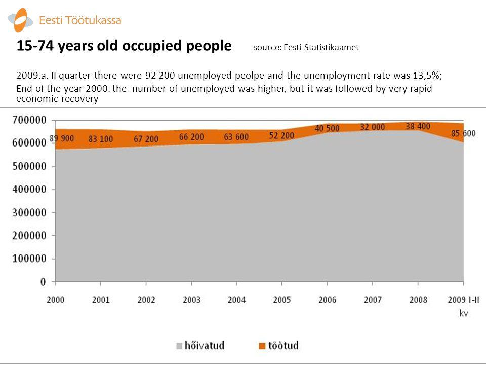 Registered unemployed 23.08.2009 source: Eesti Töötukassa www.tootukassa.ee In Estonia there were 72 141 registered unemployed persons and registred unemployment rate was 11%.