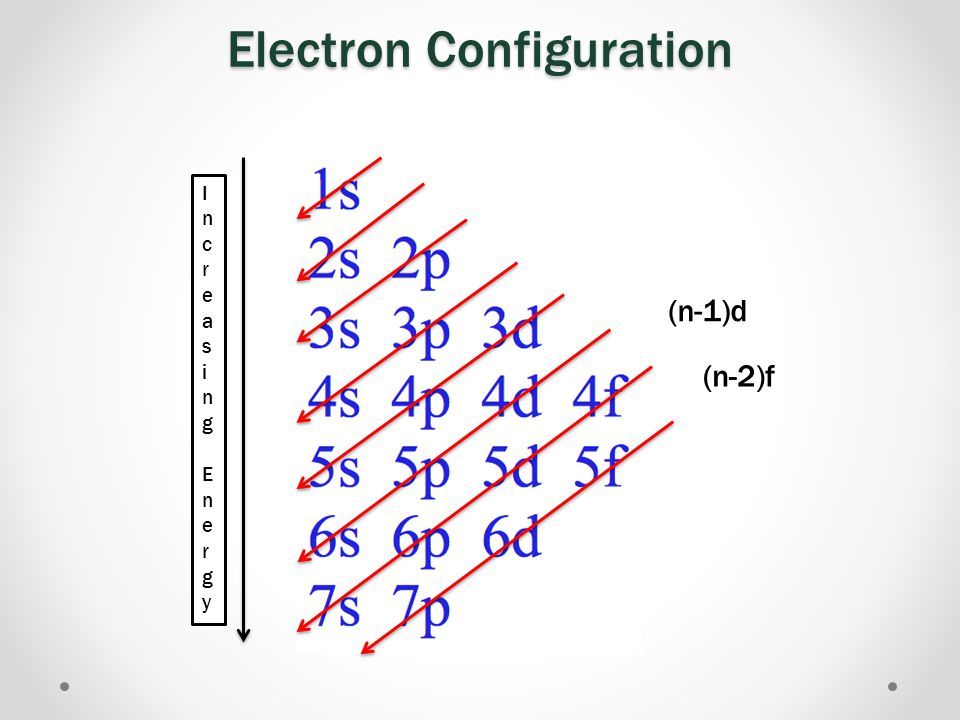 Electron Configuration [noble gas] n s 2 (n- 1 ) d x [noble gas] n s 2 (n- 2 ) f 14 (n- 1 ) d x