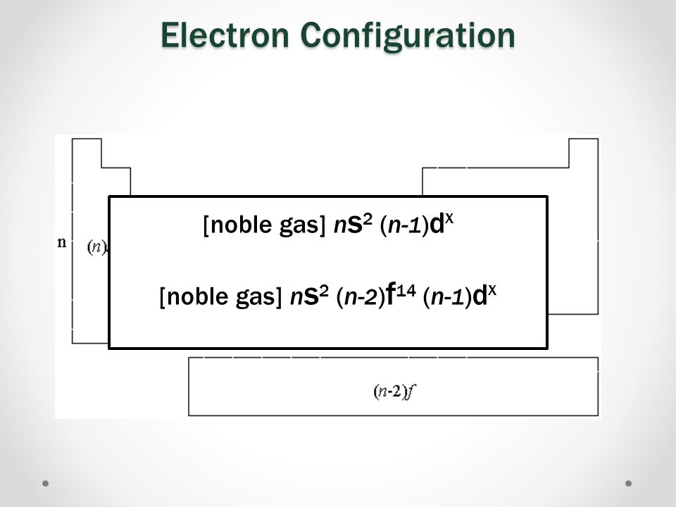 Electron Configuration [Kr]5s 2 4d 2 http://malaxoschemistry.wikispaces.com/Periodic+Table