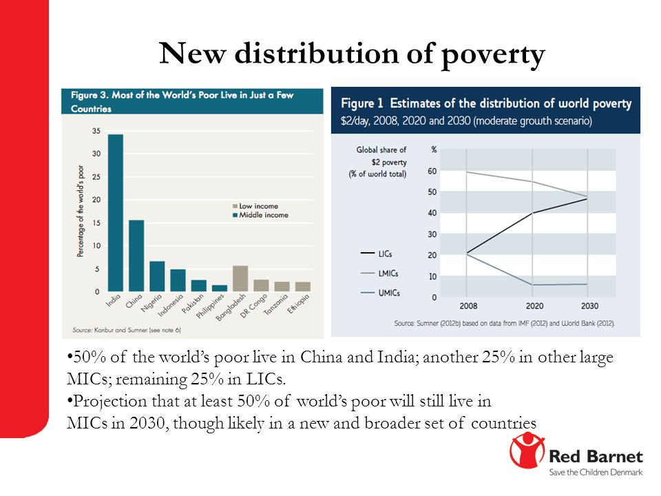 New distribution of poverty 50% of the world's poor live in China and India; another 25% in other large MICs; remaining 25% in LICs. Projection that a