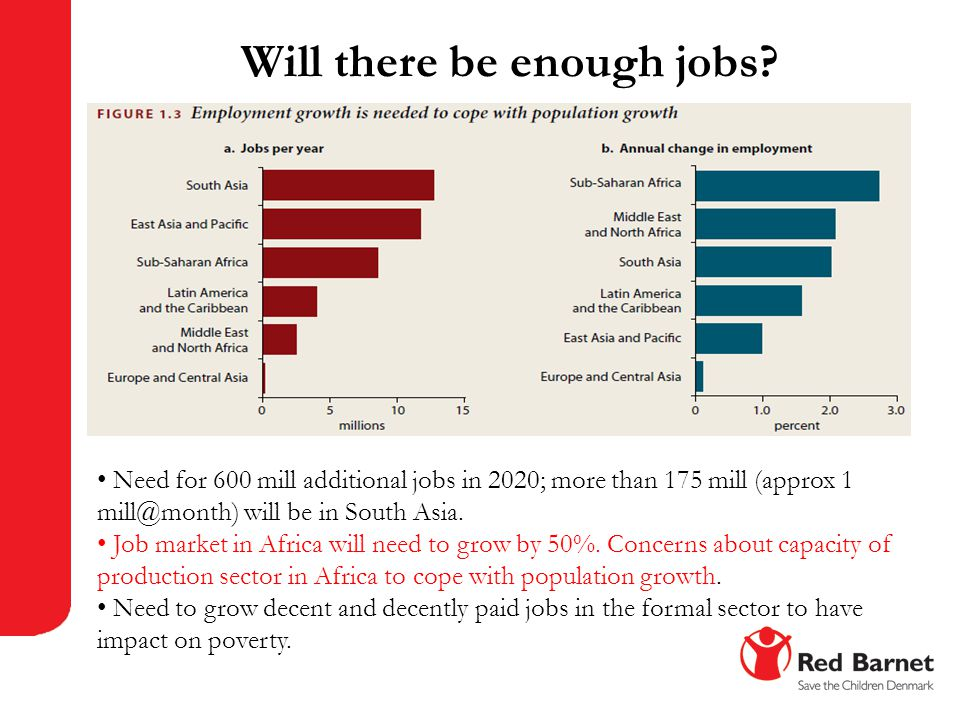 Will there be enough jobs? Need for 600 mill additional jobs in 2020; more than 175 mill (approx 1 mill@month) will be in South Asia. Job market in Af