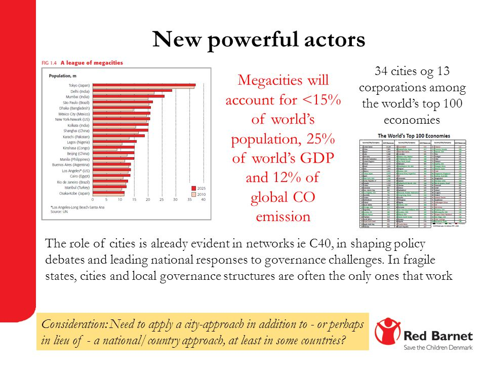 New powerful actors 34 cities og 13 corporations among the world's top 100 economies The role of cities is already evident in networks ie C40, in shap